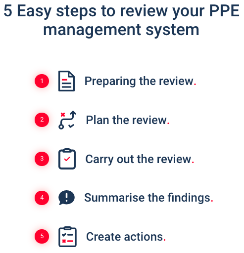 5 Steps to review your PPE Management System