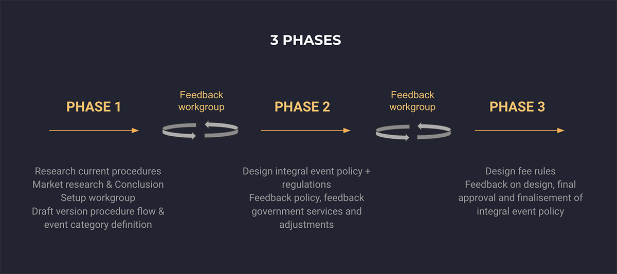 Eventsure's approach for creating an integral event policy