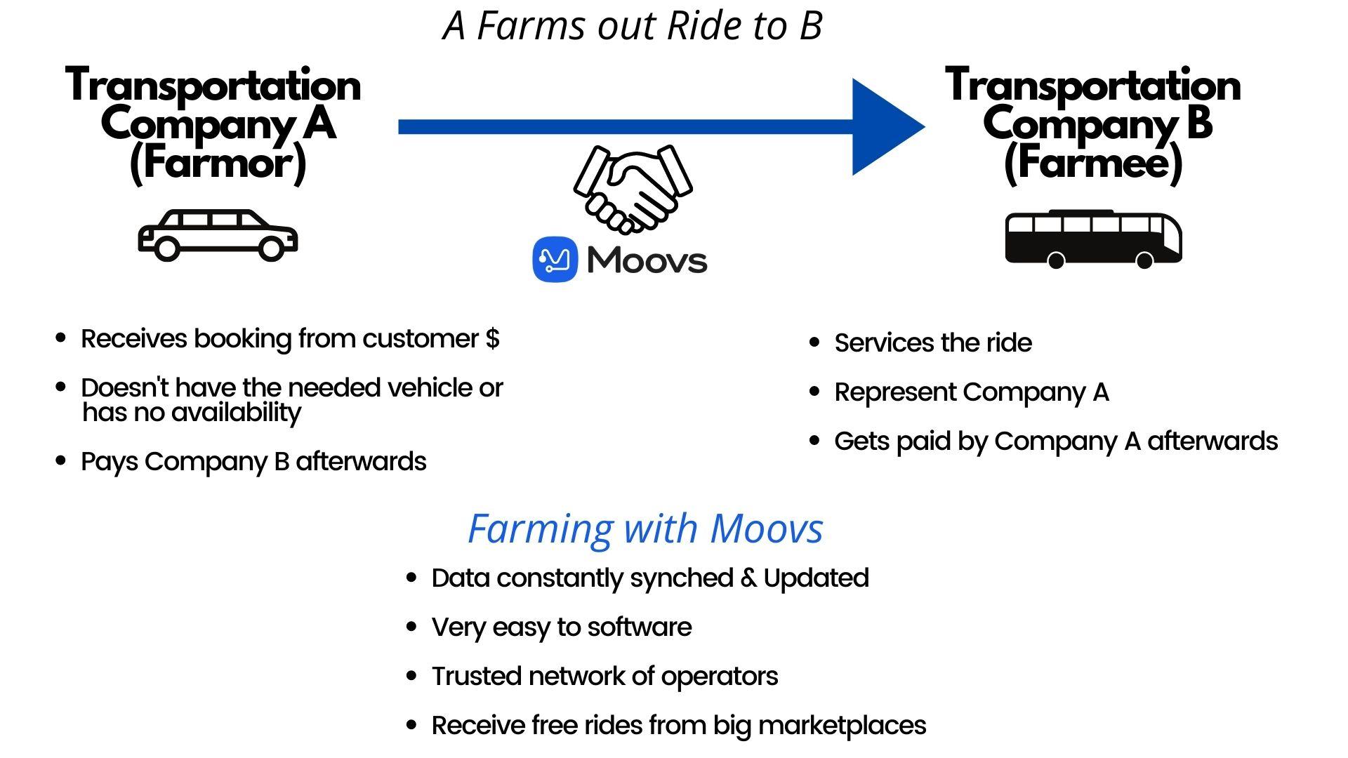 farm-out-black-car-service-moovs
