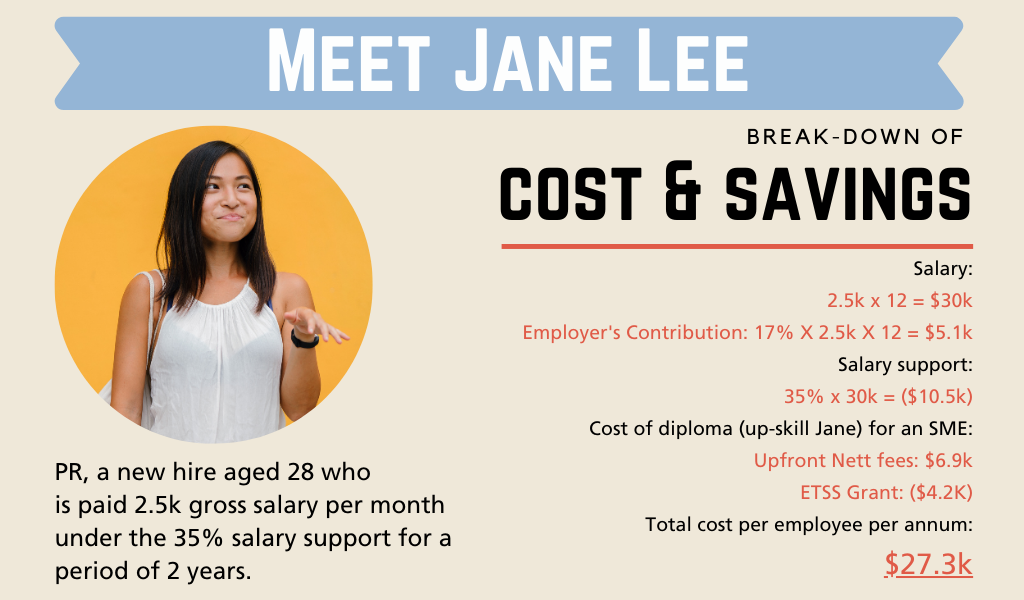 Cost and savings for Jane Lee, a PR new hire aged 28 under the 35% salary support for a period of 2 years