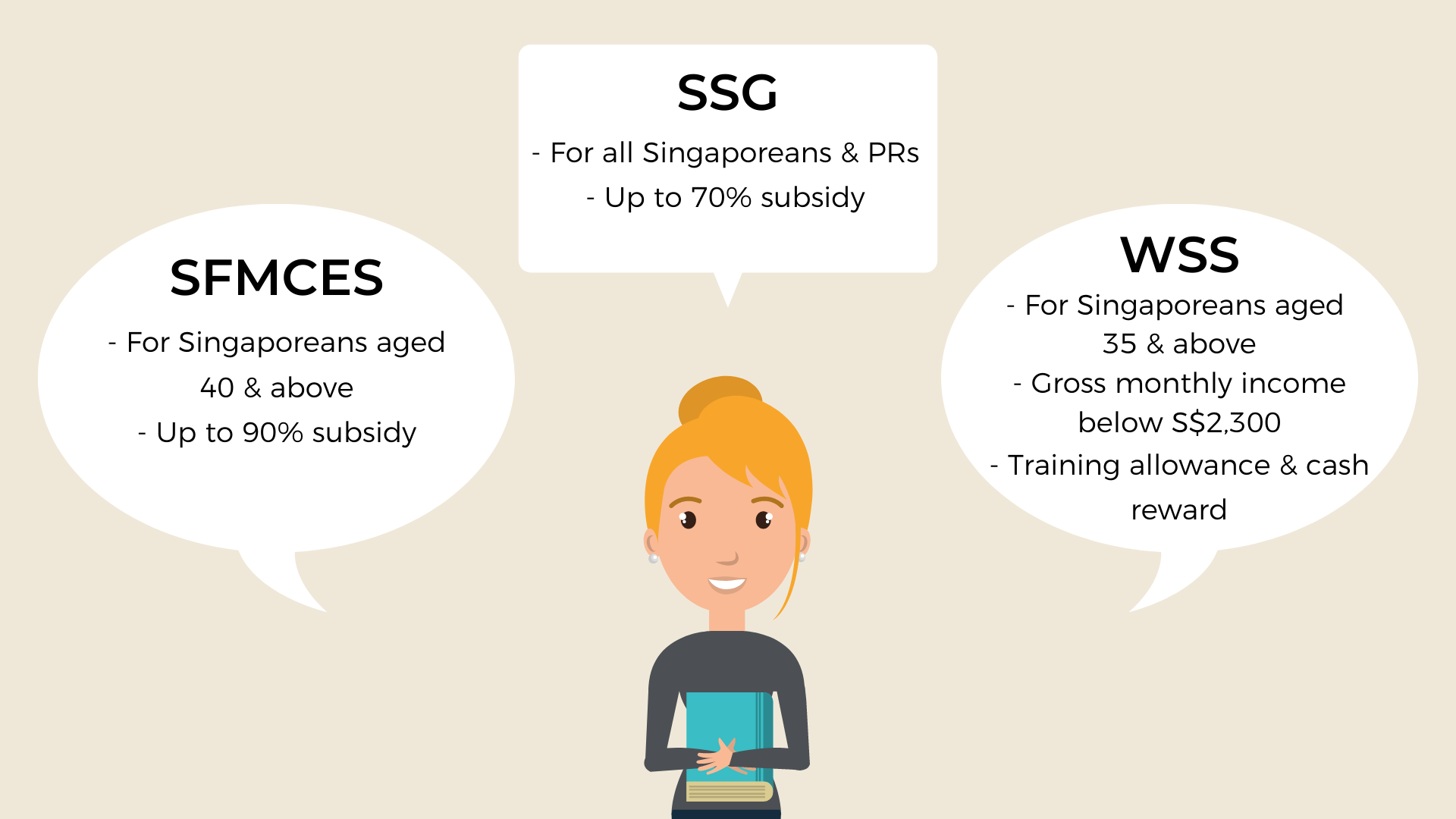 Student explains the different criteria to be eligible for grants and subsidies specifically SSG, SFMCES and WSS.