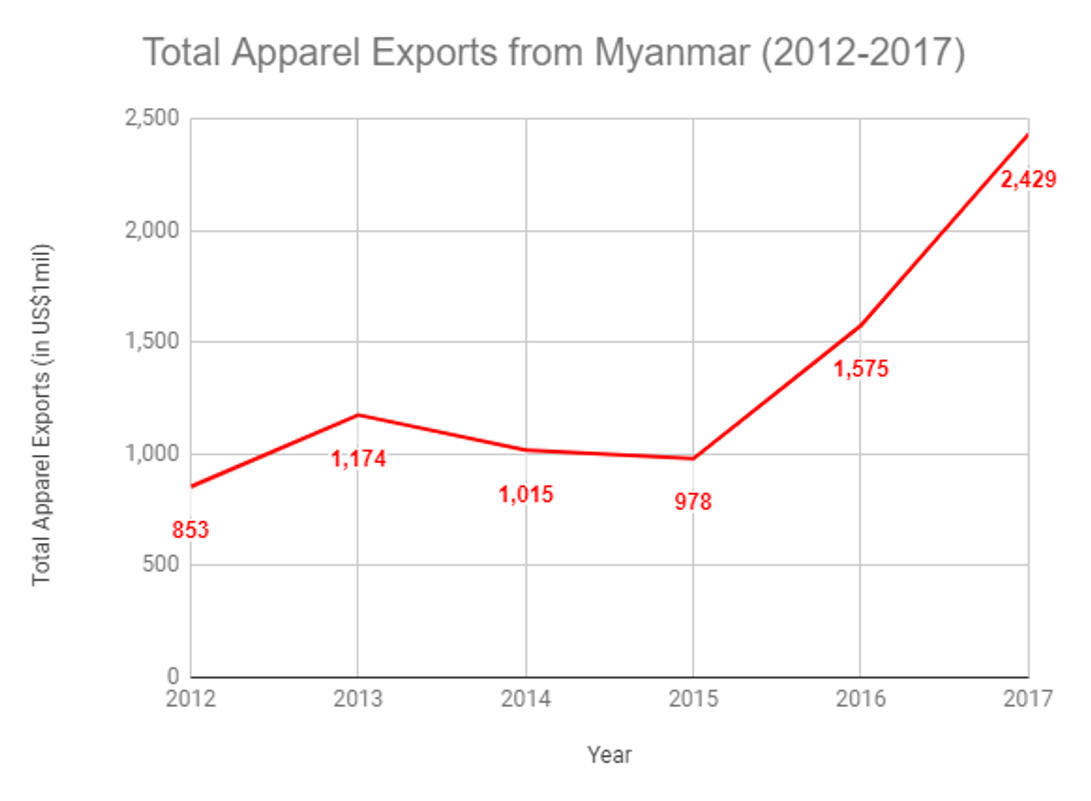 Total Apparel Exports from Myanmar (2012-2017)