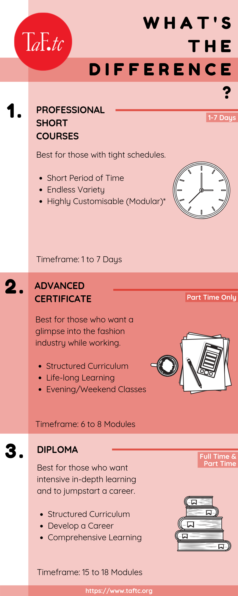 Infographic for difference between Professional Short Course, Advanced Certificate and Professional Diploma in Textile and Fashion Industry Training Centre (TaF.tc)