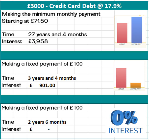 Credit Card Deb Diagram