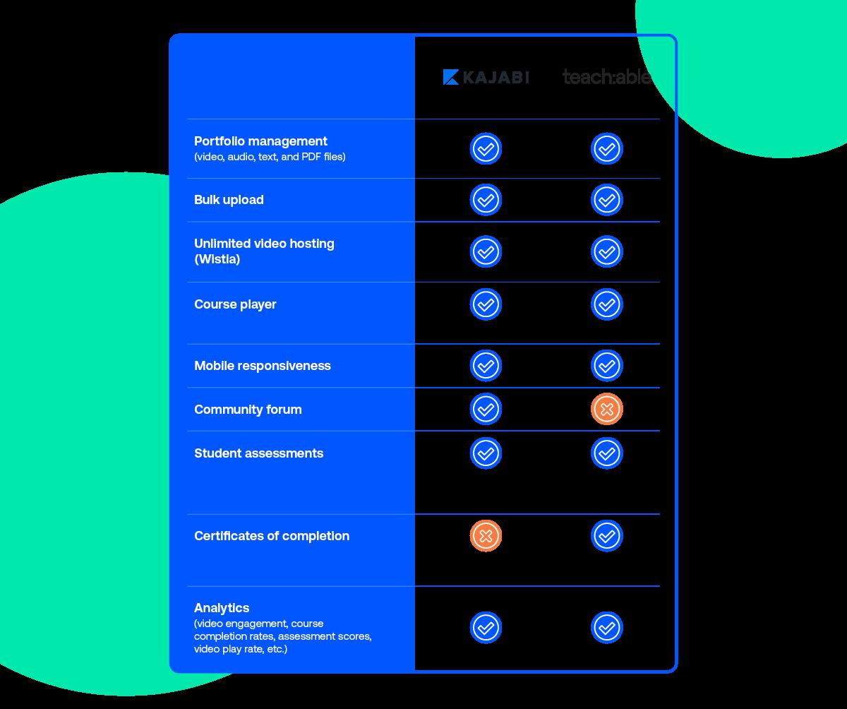 Two column chart comparing Kajabi and Teachable based on criteria such as portfolio management, bulk upload, video hosting, etc.