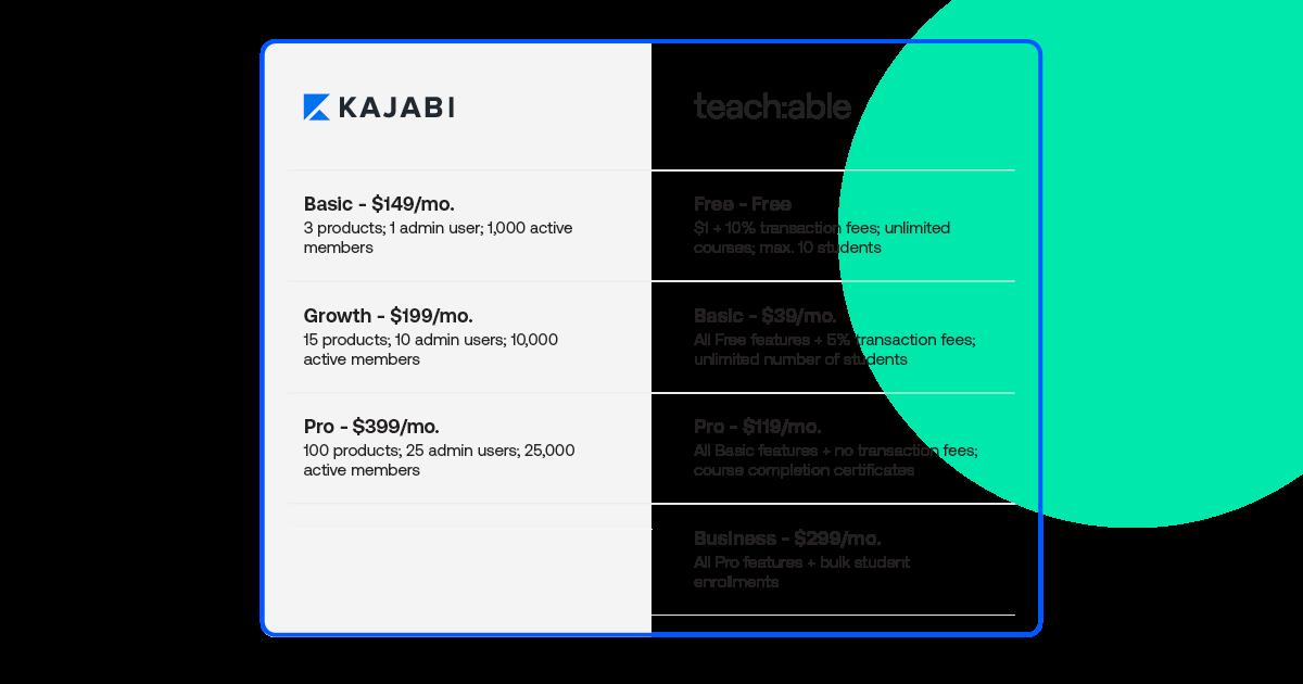 Pricing comparison between Kajabi and Teachable