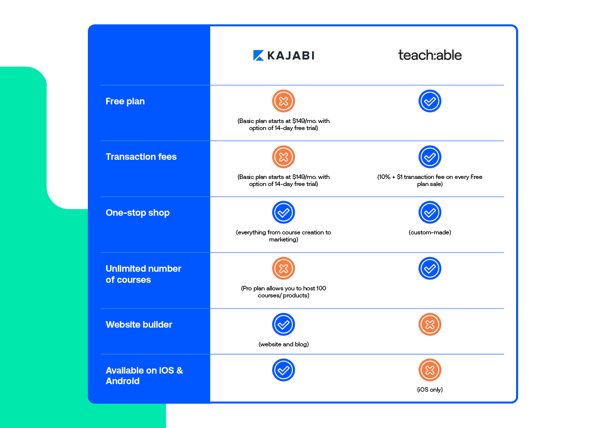 A two column chart comparing Kajabi and Teachable according to various criteria such as free plan, transaction fees, one-stop shop, unlimited number of courses, website builder, and available on iOS and Android.