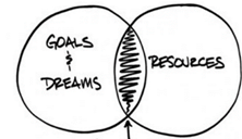 """two partially overlapping circles, one titled """"goals and dreams"""" the other 'resources'."""