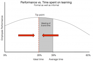 learning_time_perf