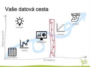 Datová cesta organizace