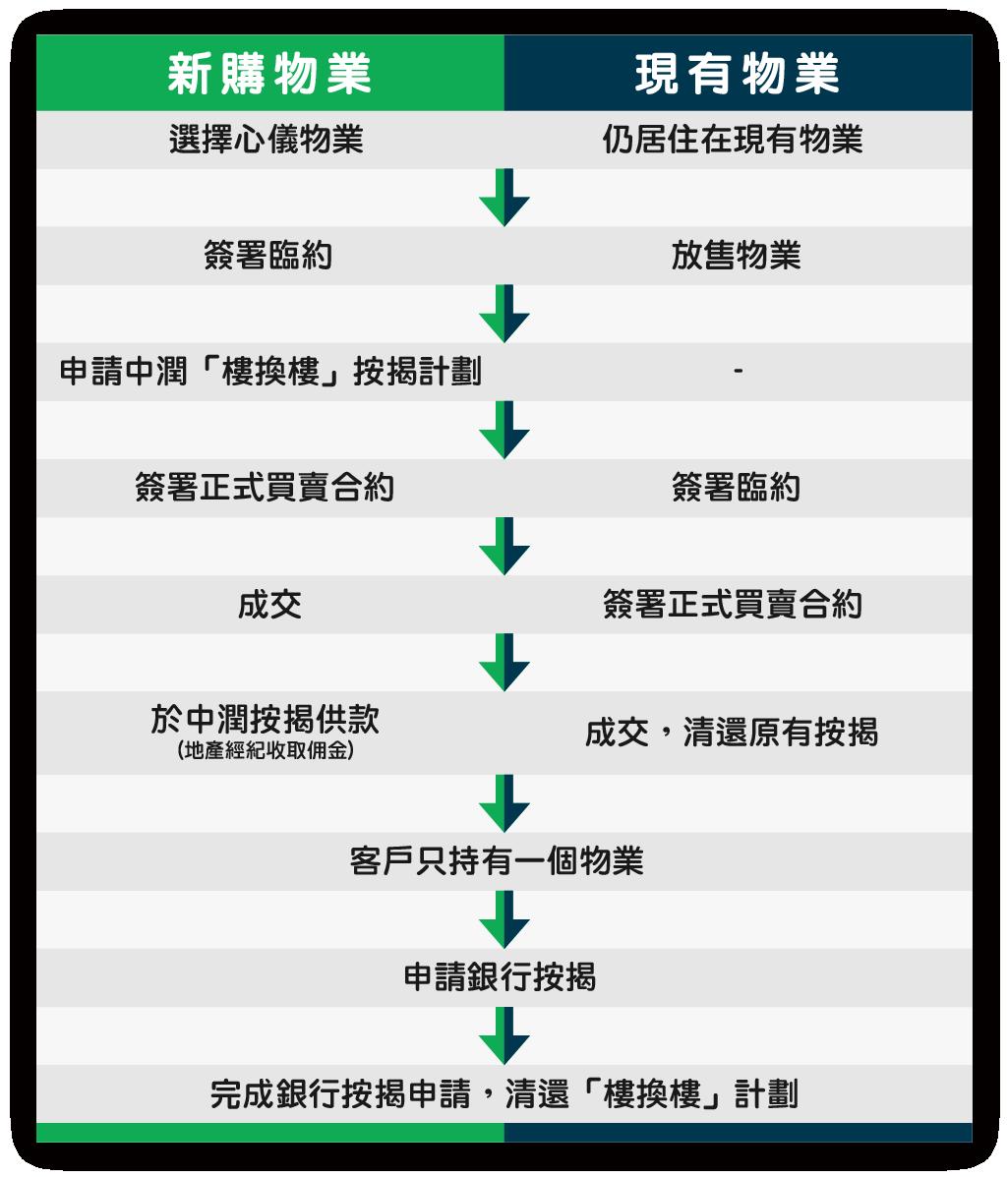 樓換樓按揭過渡計劃流程圖表