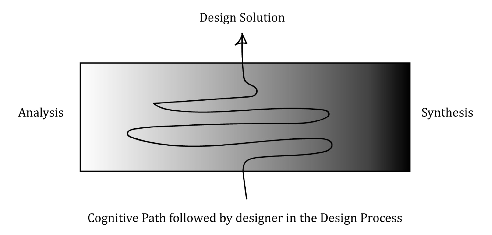 Language and Design Cognition: Toward a theory of Language Based Design