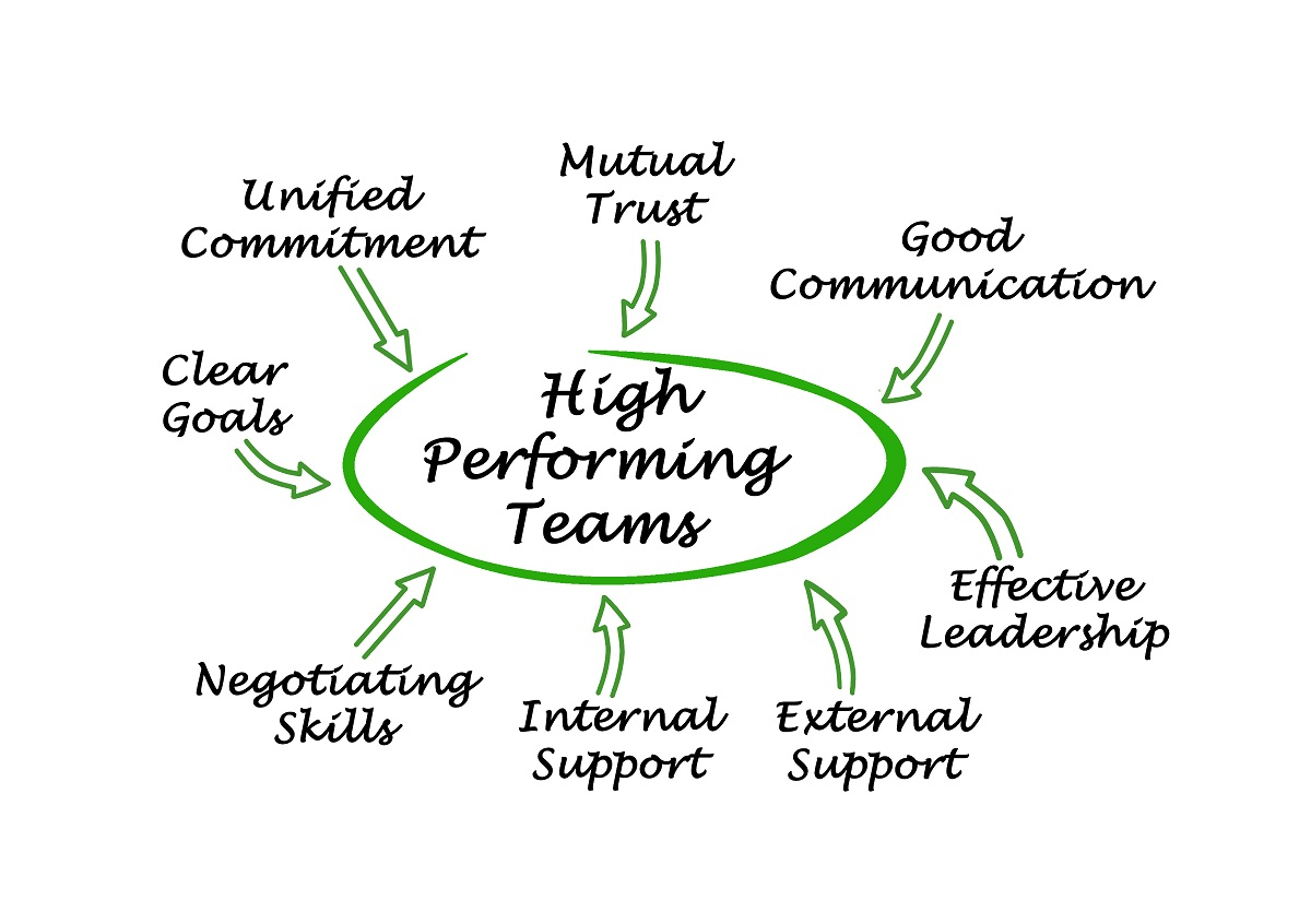 5 Simple Ways to Build a High Performing Team Plus an Awesome Tool to Get Started