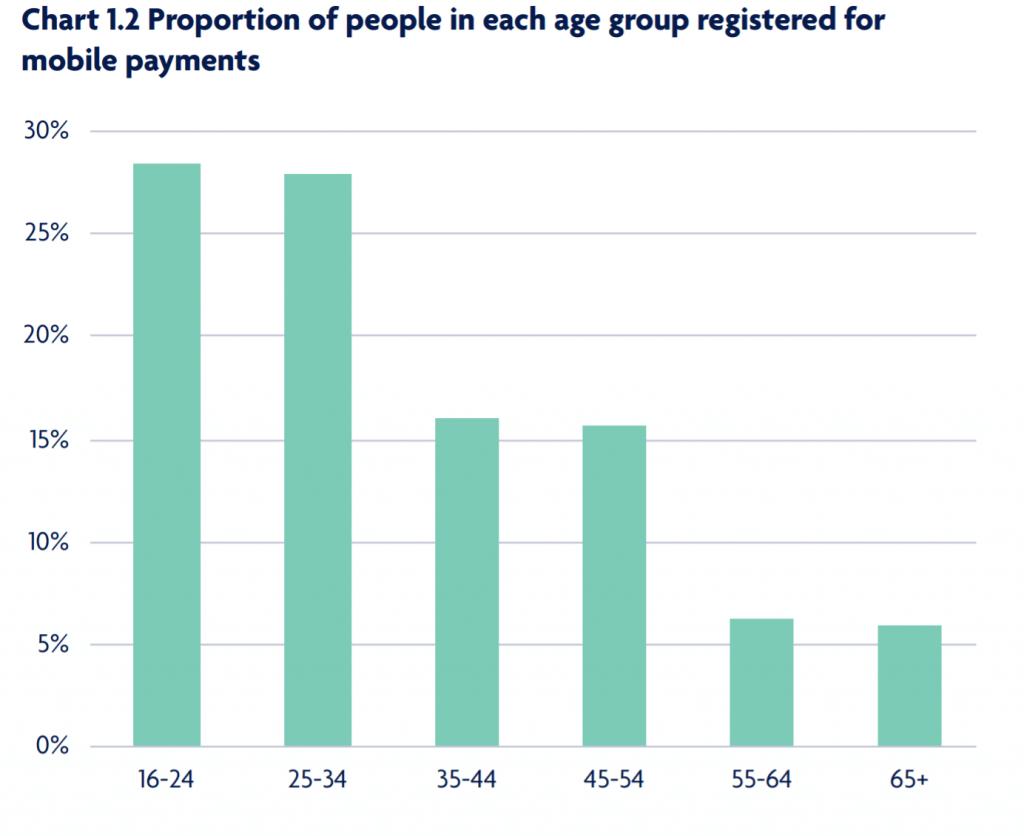 UK Finance Payments Age Split Chart