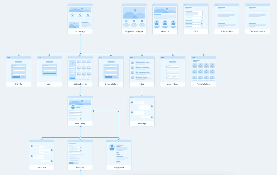 Screenshot of User Flow template