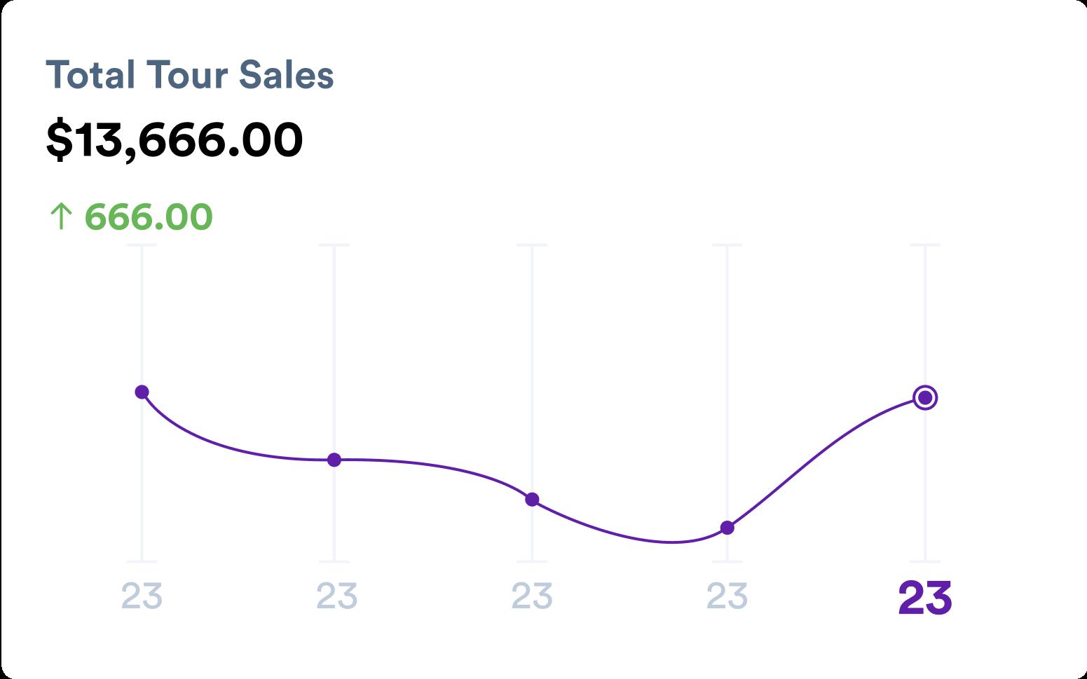 Product showcase image of tour sales