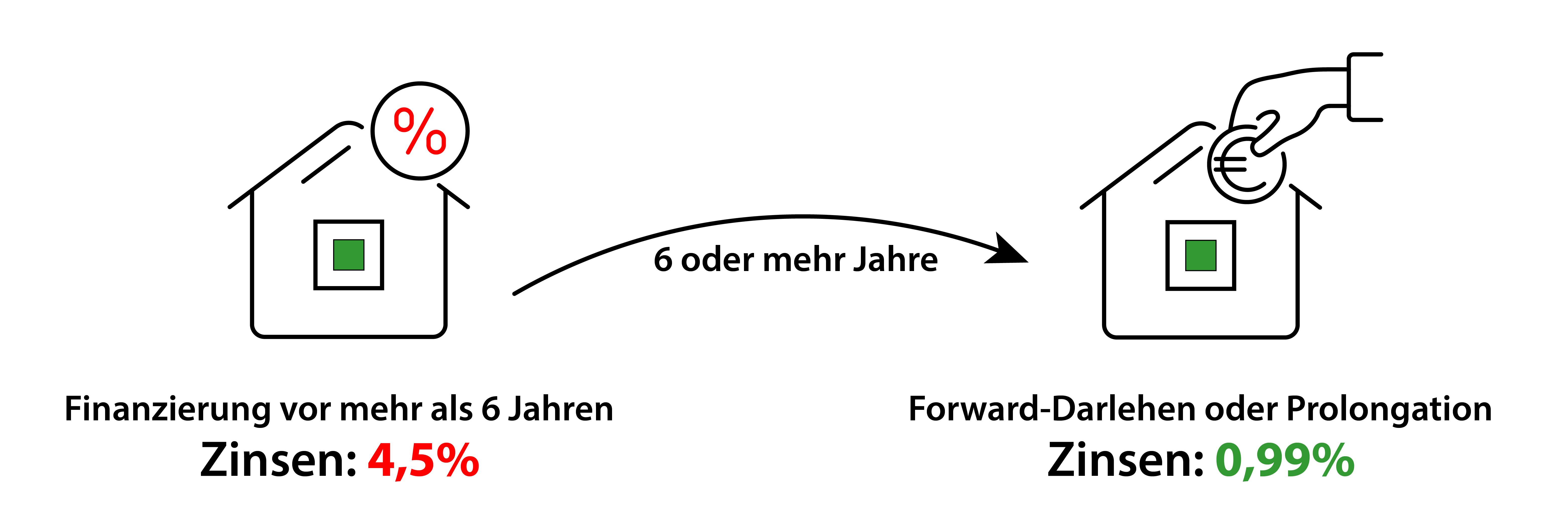 Forwarddarlehen