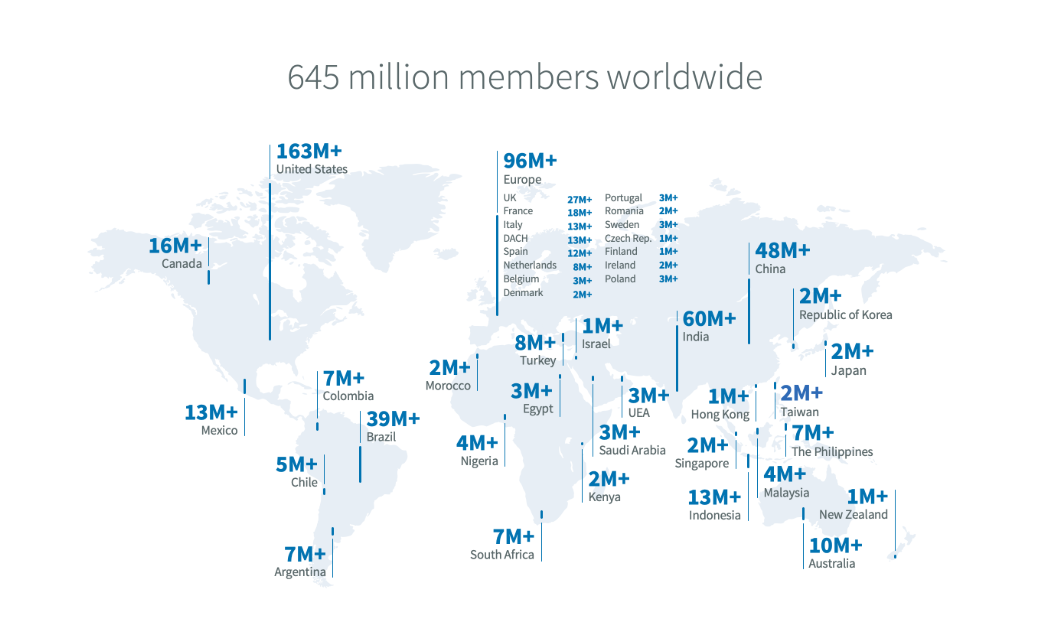 number of LinkedIn users