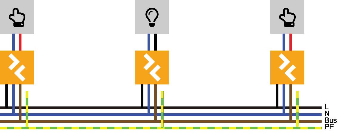 Busleitung, Z-Bus Module und Geräte