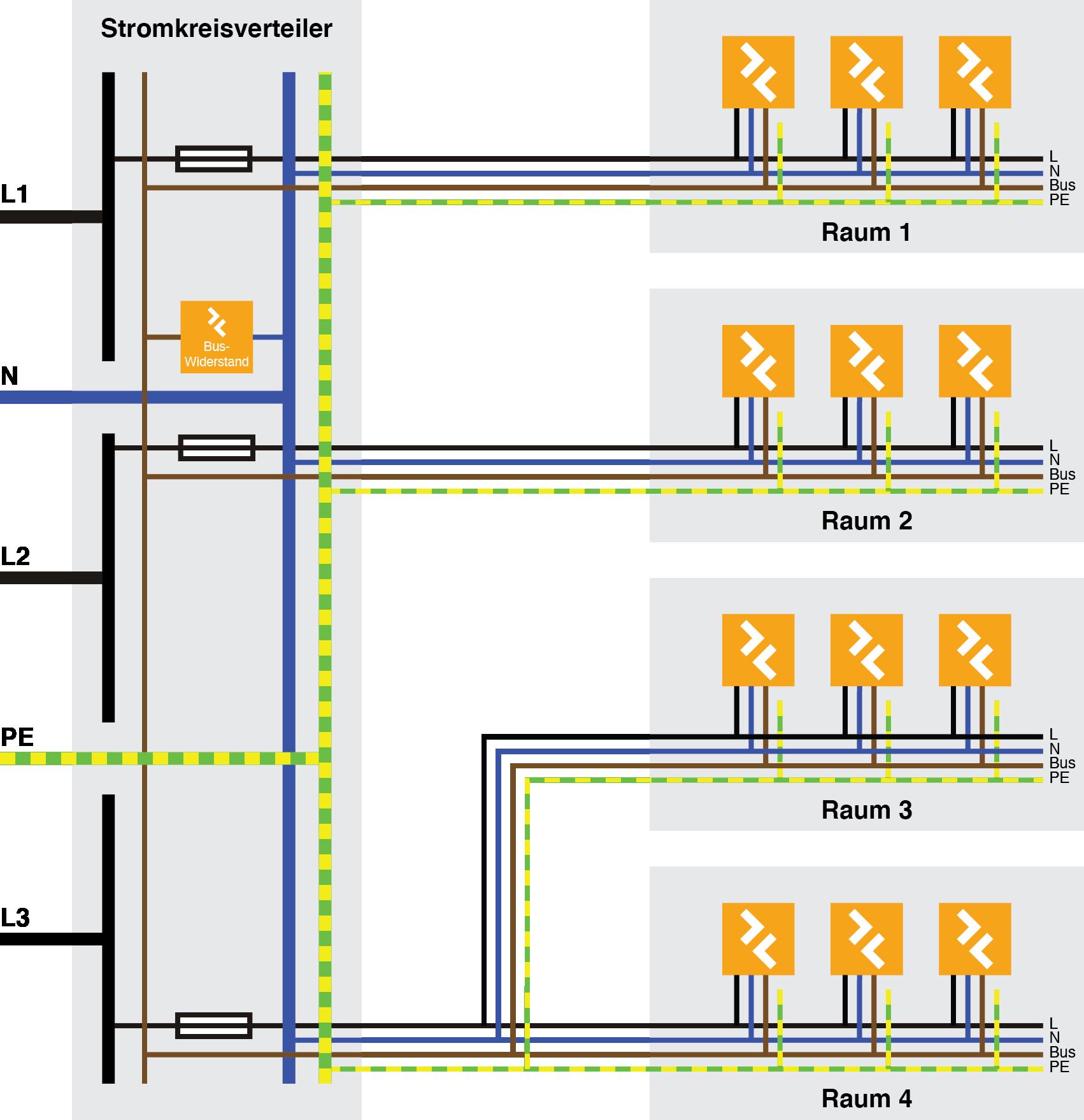 Stromkreisverteiler und Z-Bus Netzaufbau