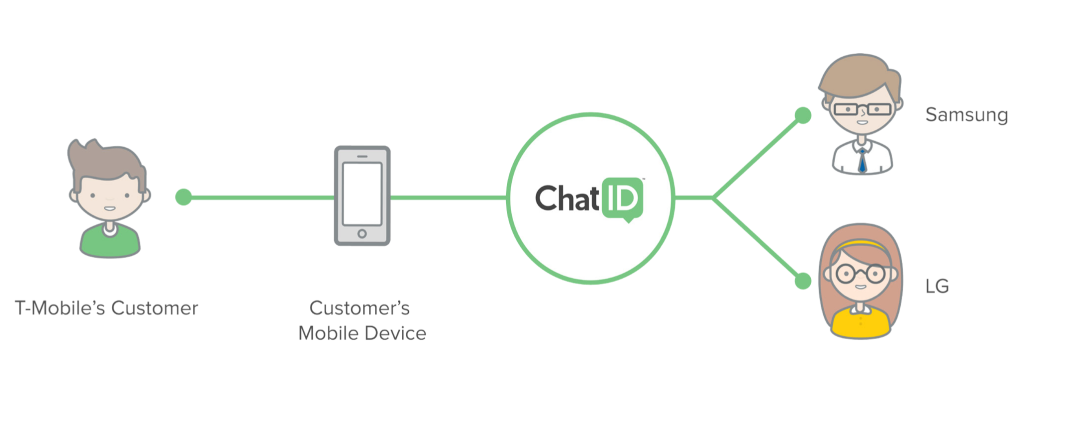 Diagram of ChatID SMS functionality