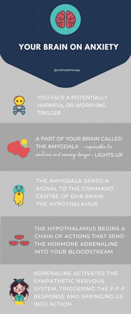 brain response during anxiety