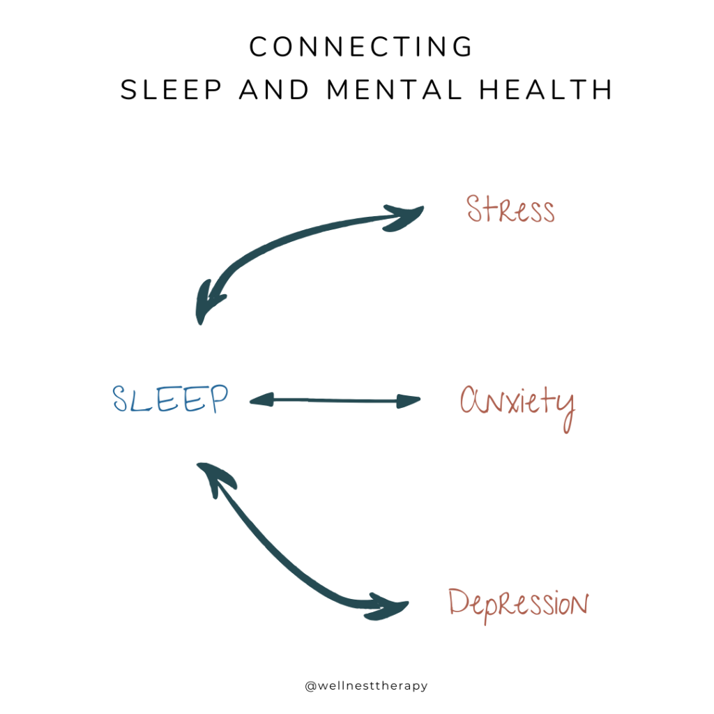 the connection between sleep and mental health