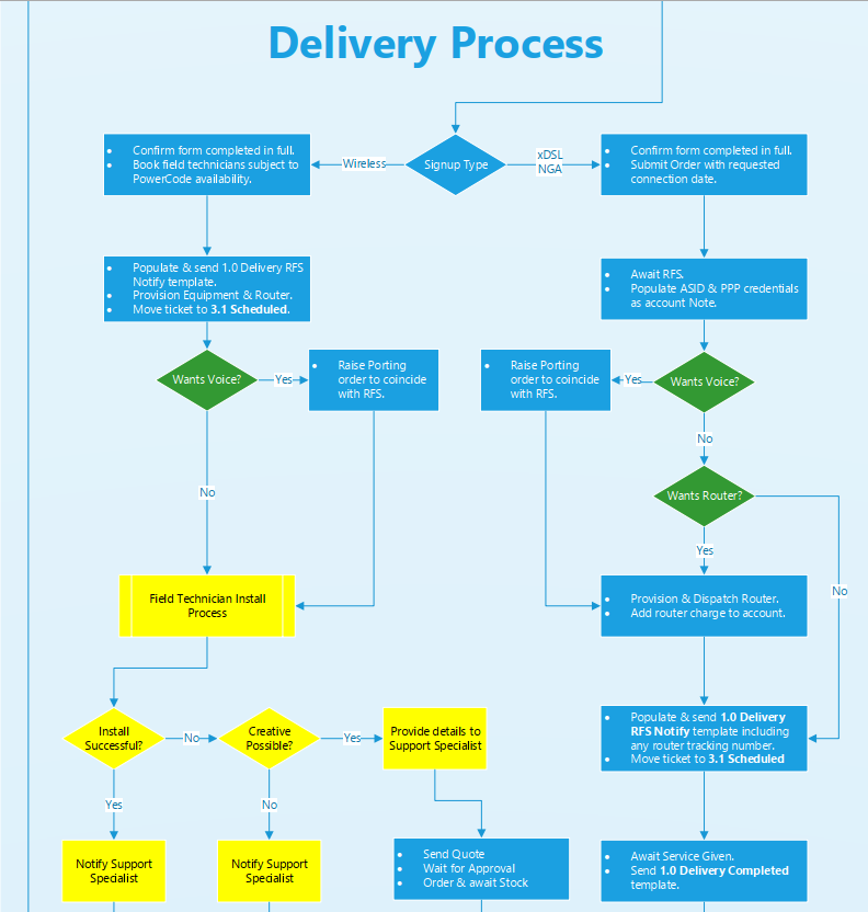 Business Analysis and Process Design