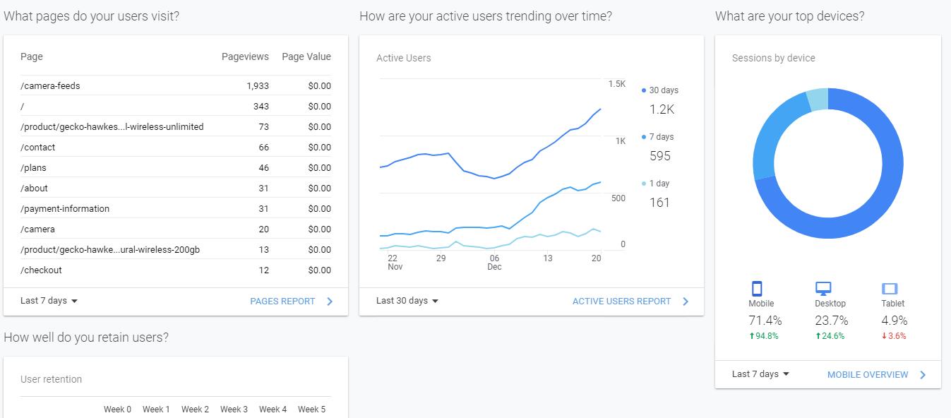 Google Analytics - Website Performance