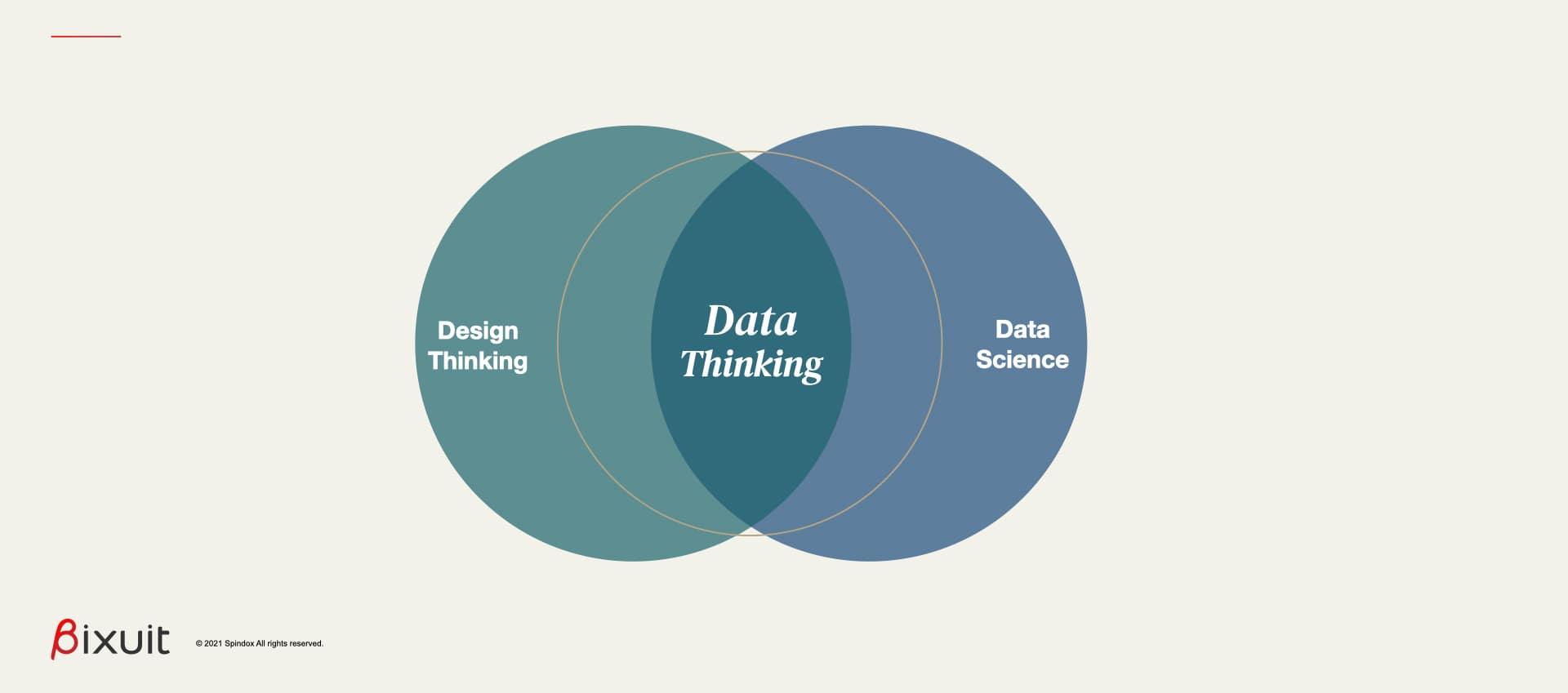Il data thinking nasce dall'unione di design thinking e data science
