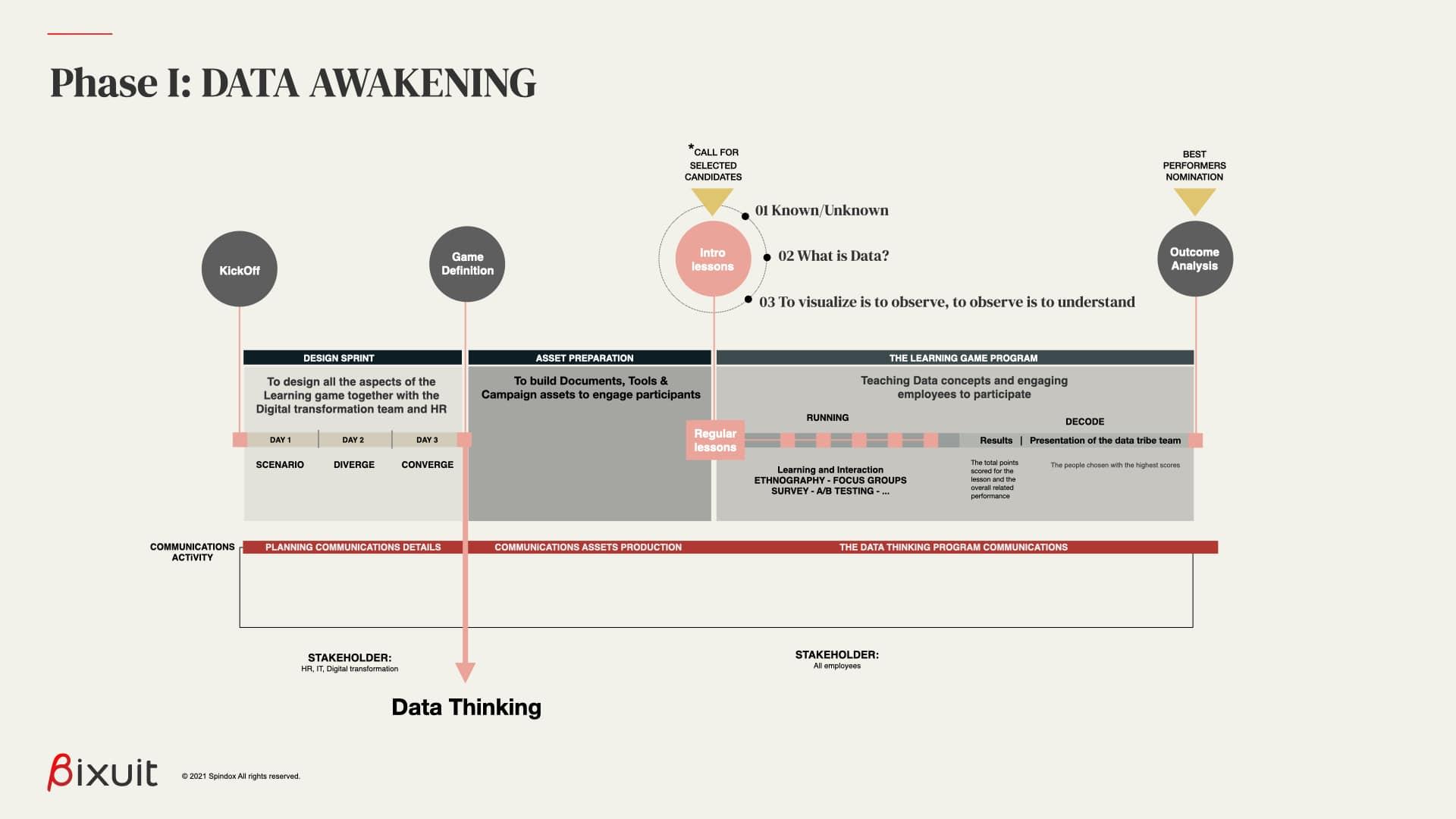 i workshop della fase di data awakening sono interattivi e coinvolgono diversi touchpoint