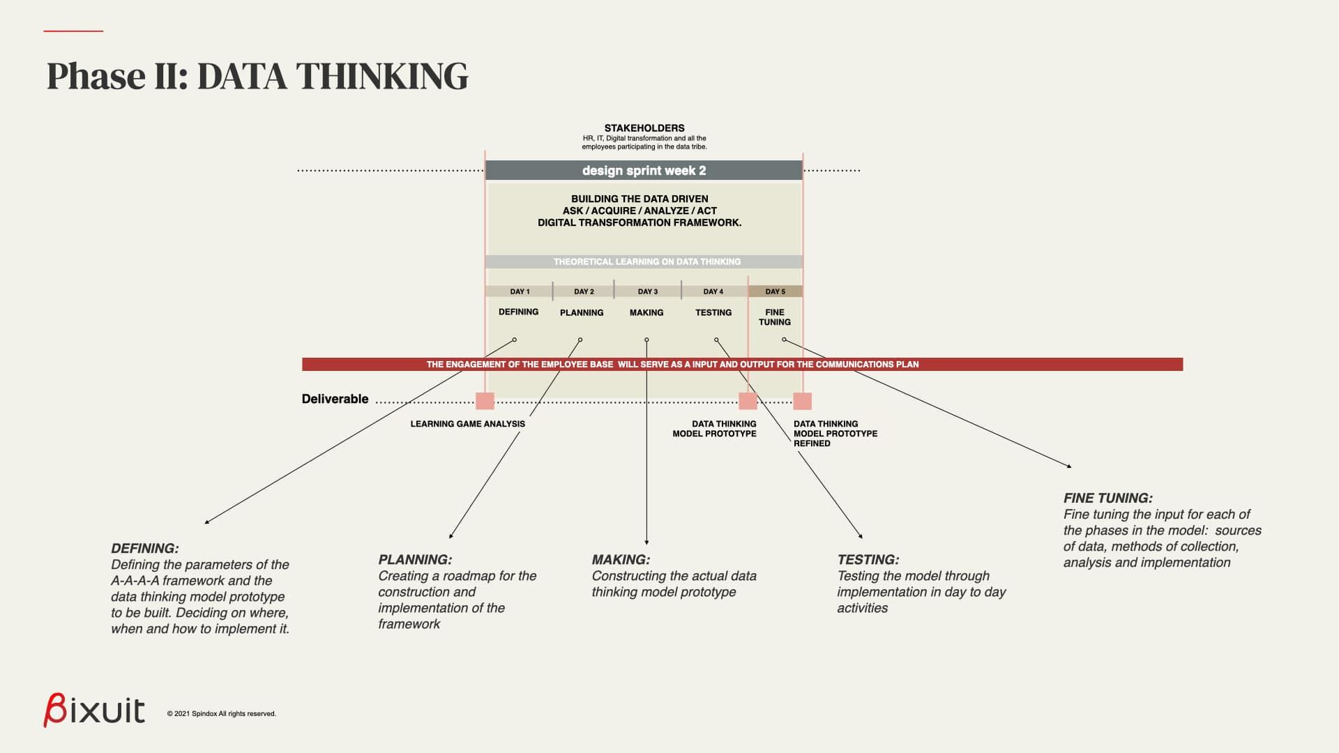 nella fase di data thinking si inizia a costruire un modello per la digital transformation basato sui dati
