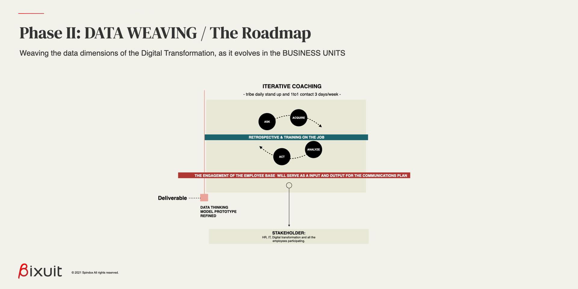 nella fase di data weaving con un approccio iterativo, si affrontano gli ultimi passaggi per raffinare il modello data thinking