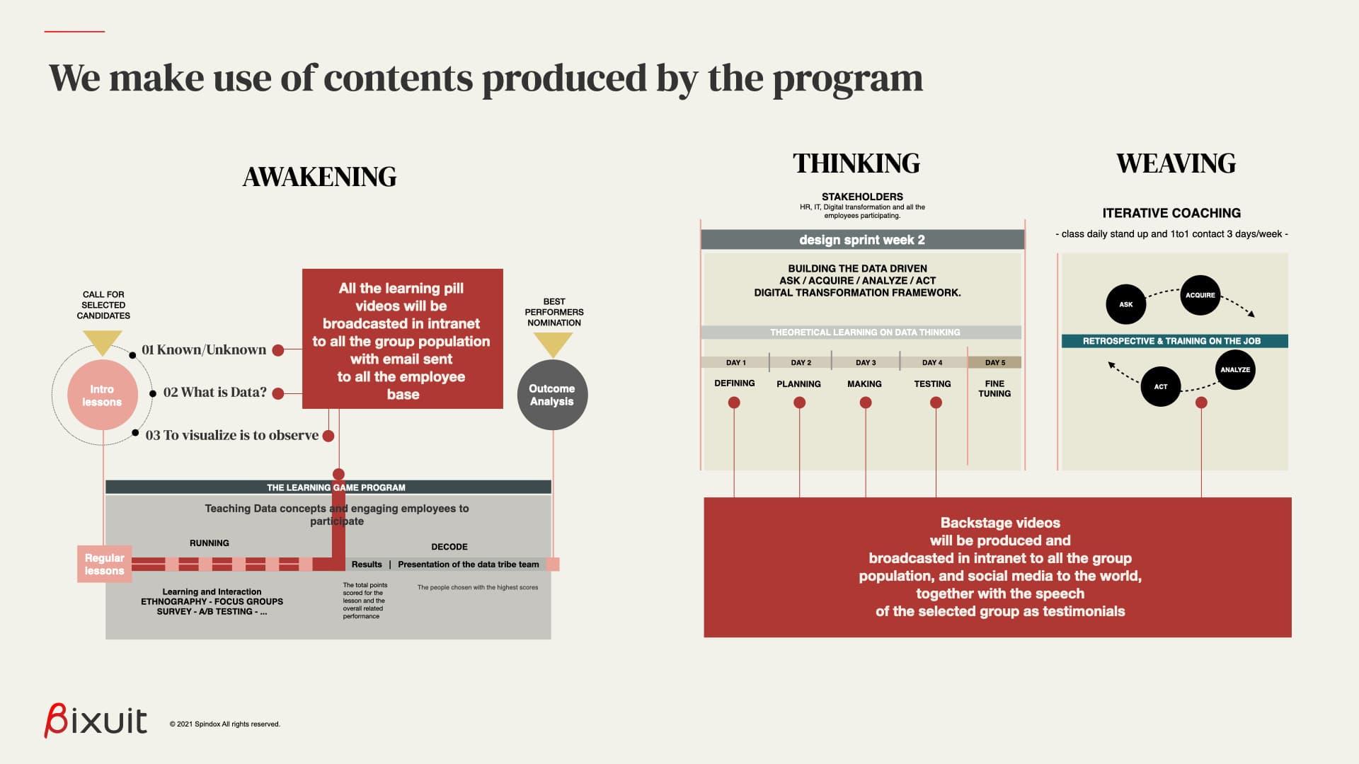 i contenuti e gli asset prodotti nel percorso di formazione sono utilizzati per la comunicazione interna ed esterna