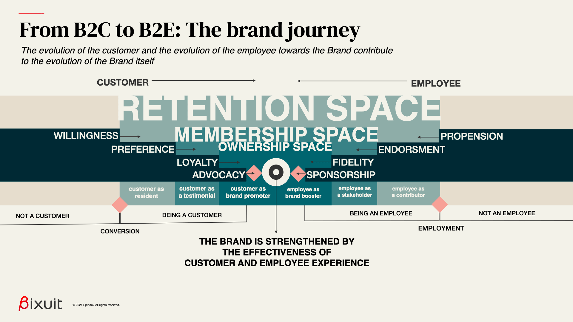 brand journey from both the perspective of consumer and employee