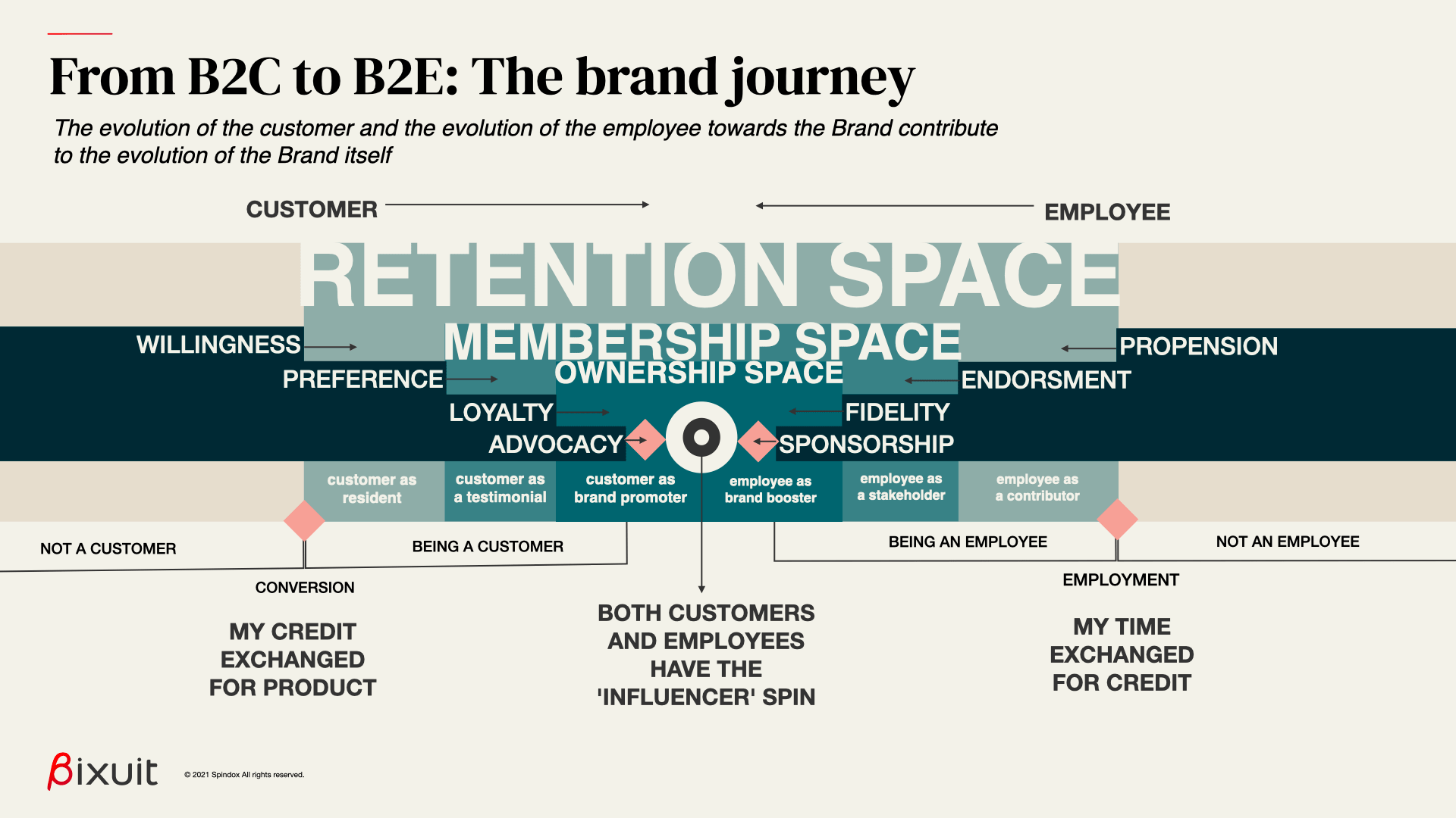 evolution of both customer and employee contribute to the evolution of the brand itself