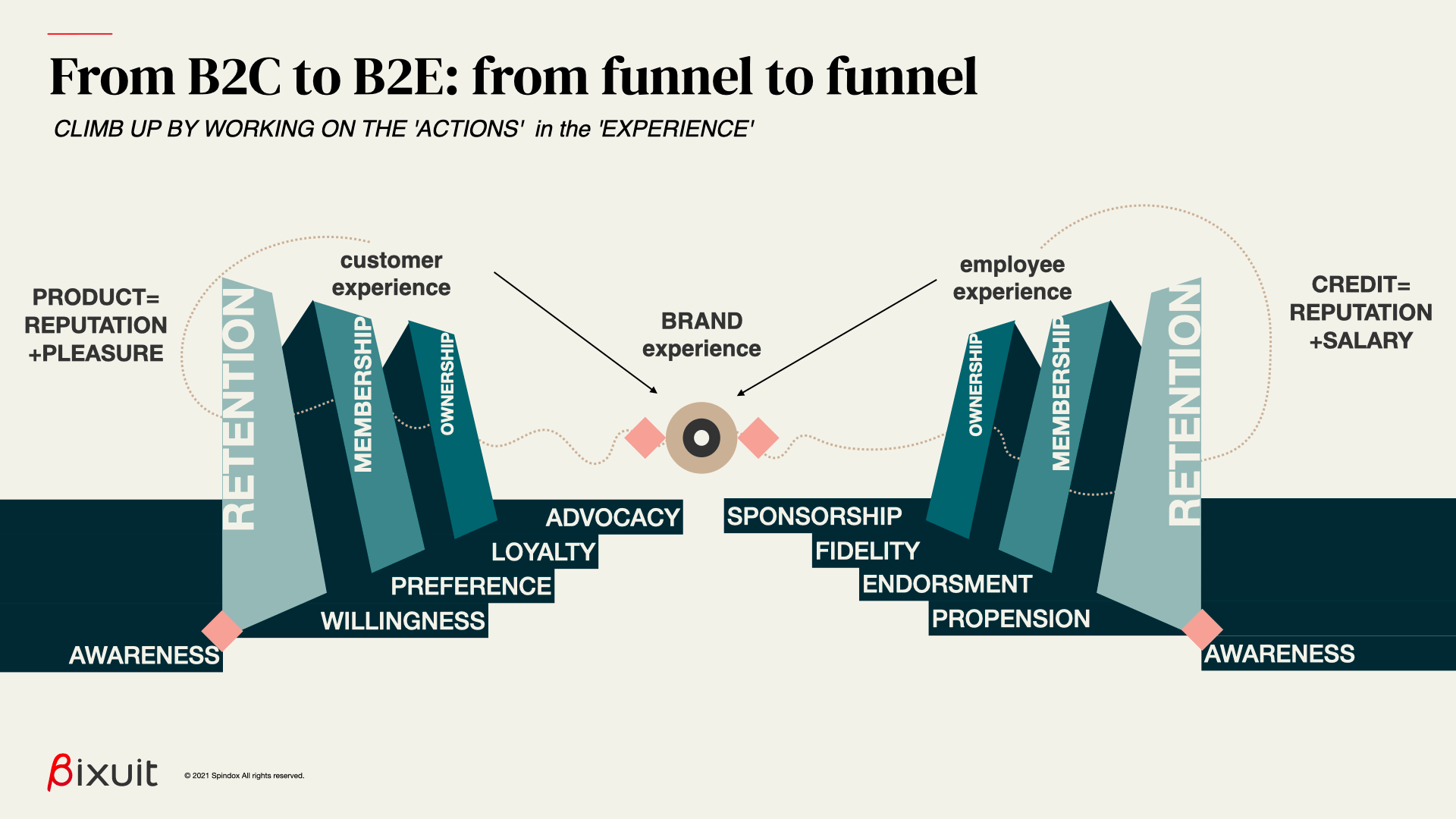 Climb up from b2c funnel to b2e funnel by working on the actions in the brand experience