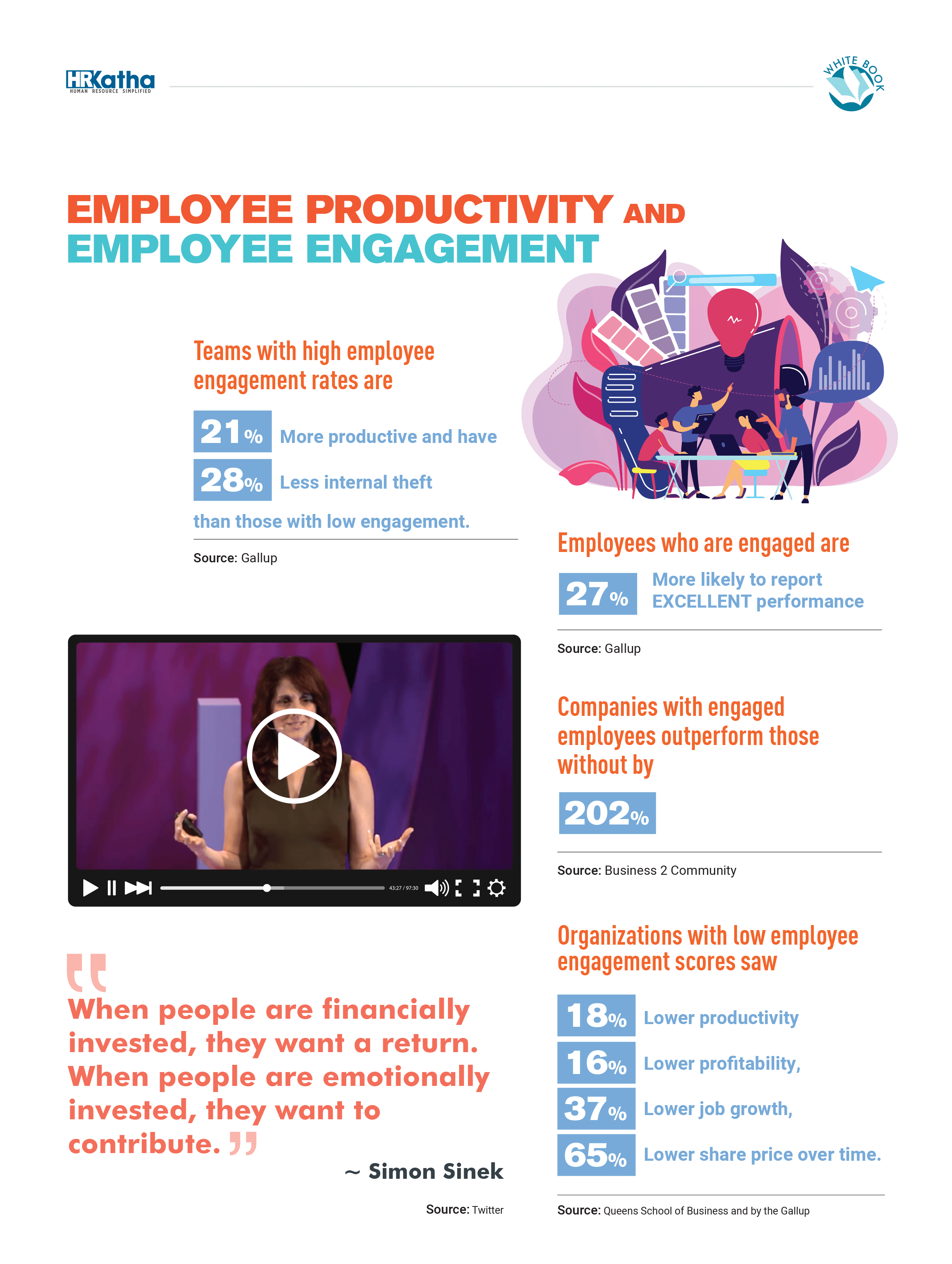 Employee productivity and employee engagement are related as seen in the report by HR Katha powered by Vantage Circle