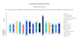 Google Average Cost Per Click