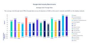 Google Average Click Through Rate
