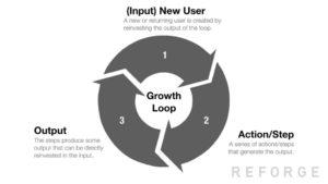 Growth Loops