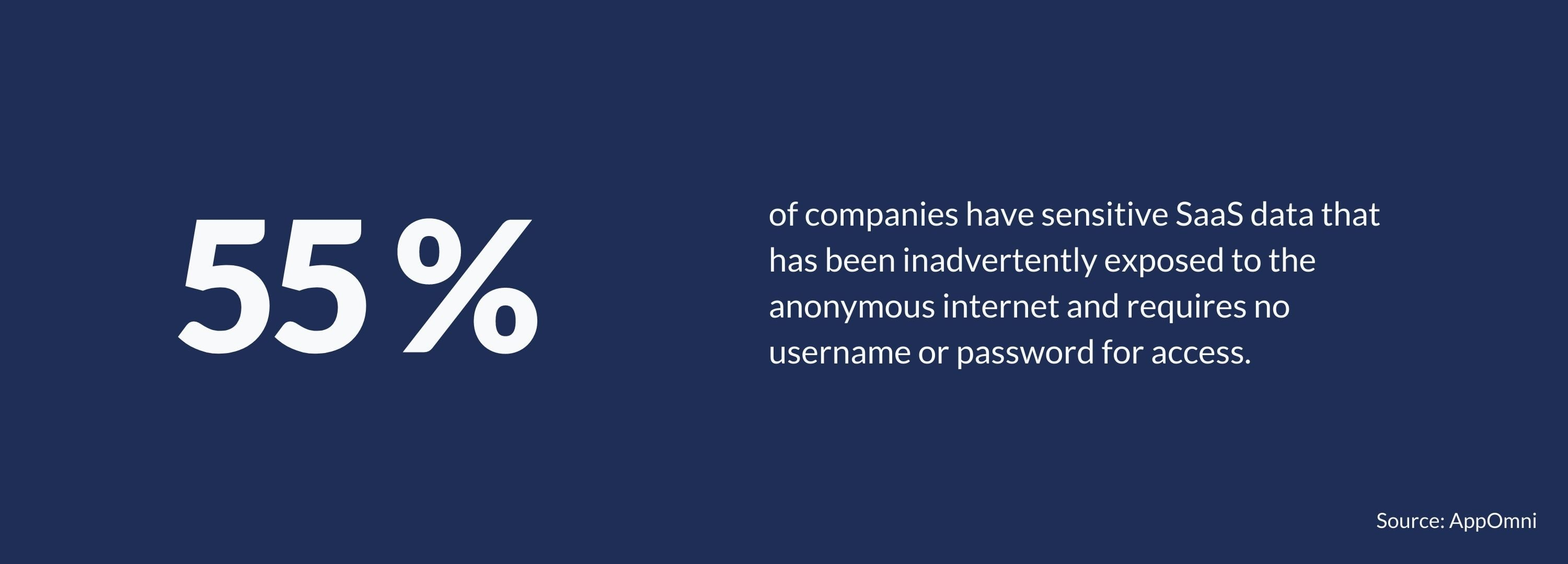 55% of companies have sensitive SaaS data callout