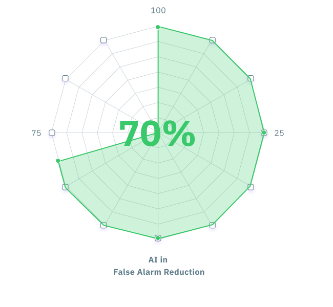70% of companies started AI adopted to reduce false alarm