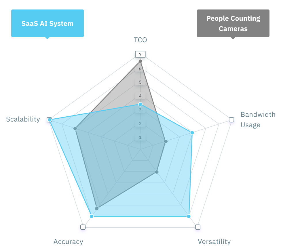 SaaS IA VS People Counting Cameras