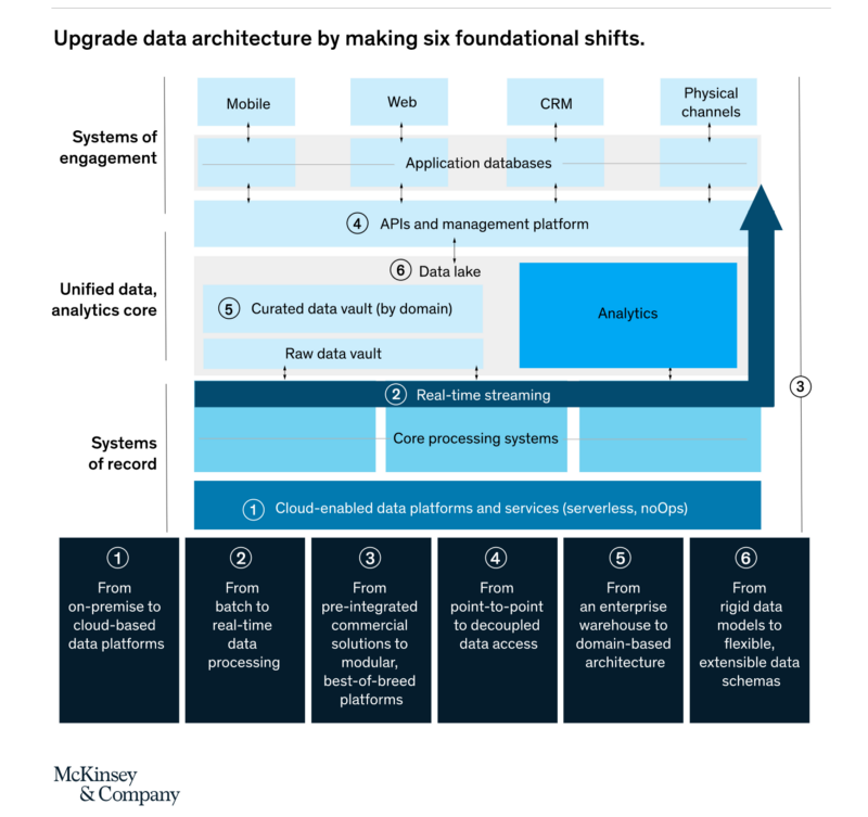 [Opinion] How to build a data architecture to drive innovation: today and tomorrow
