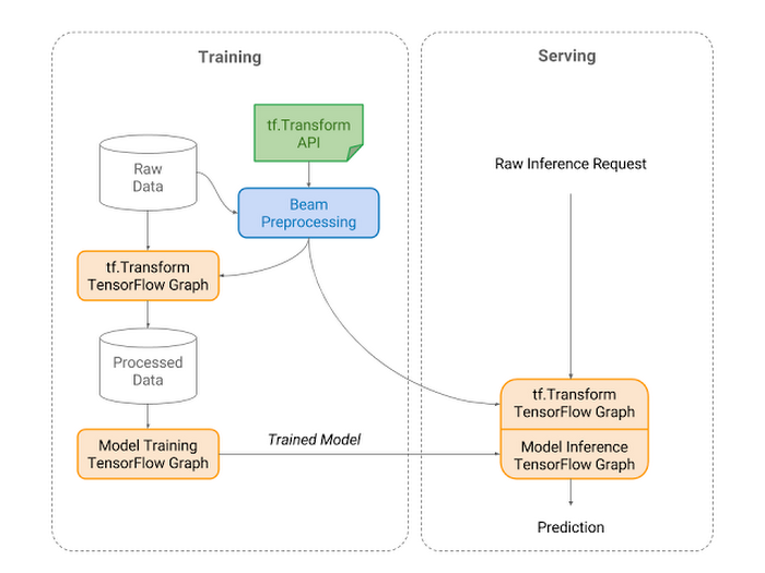 Deep Learning in Production with TFX