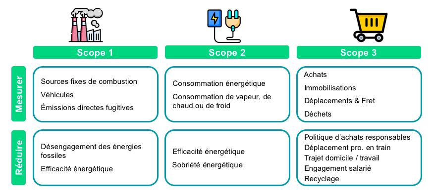 Les différents scopes du bilan carbone