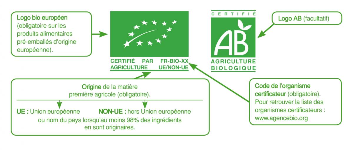 Greenly - Ne pas se laisser berner par les labels écologiques