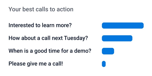 UI of creatext displaying what Call to action works best in your emails.