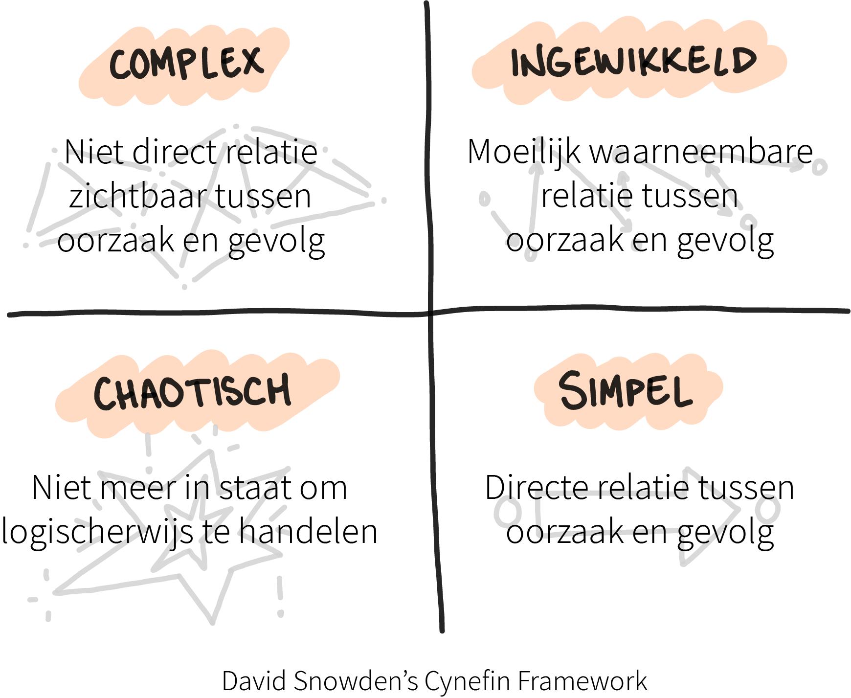 Het Cynefin Framework van Snowden